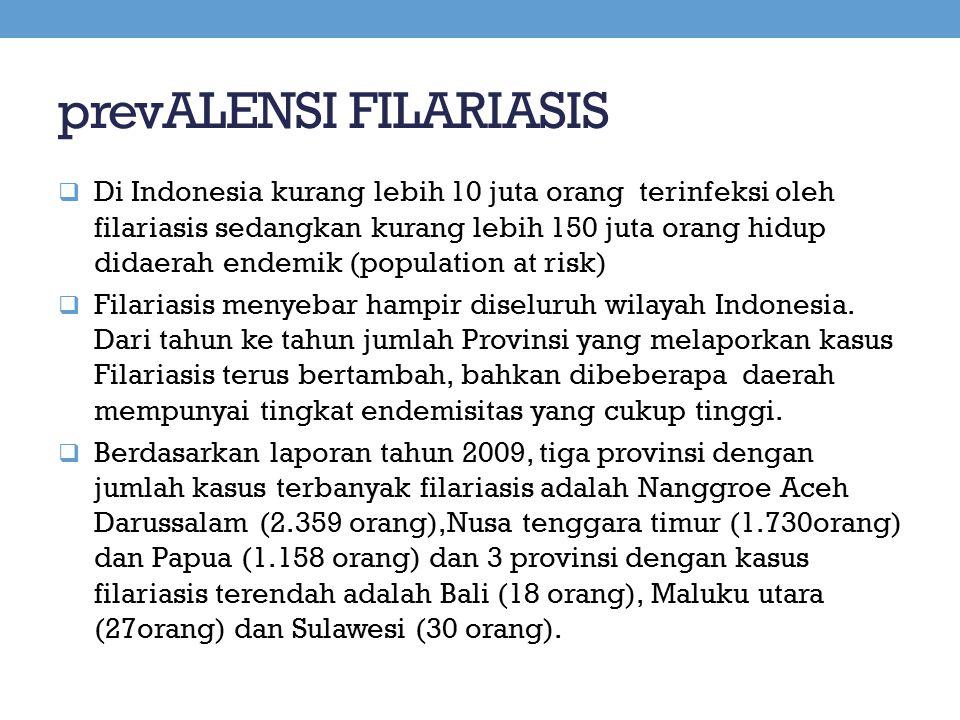 prevALENSI FILARIASIS  Di Indonesia kurang lebih 10 juta orang terinfeksi oleh filariasis sedangkan kurang lebih 150 juta orang hidup didaerah endemi