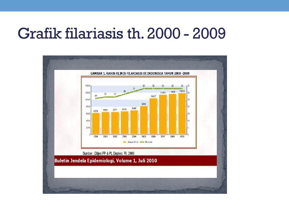 Grafik filariasis th. 2000 - 2009
