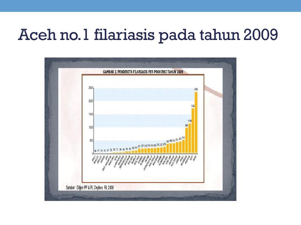 Aceh no.1 filariasis pada tahun 2009