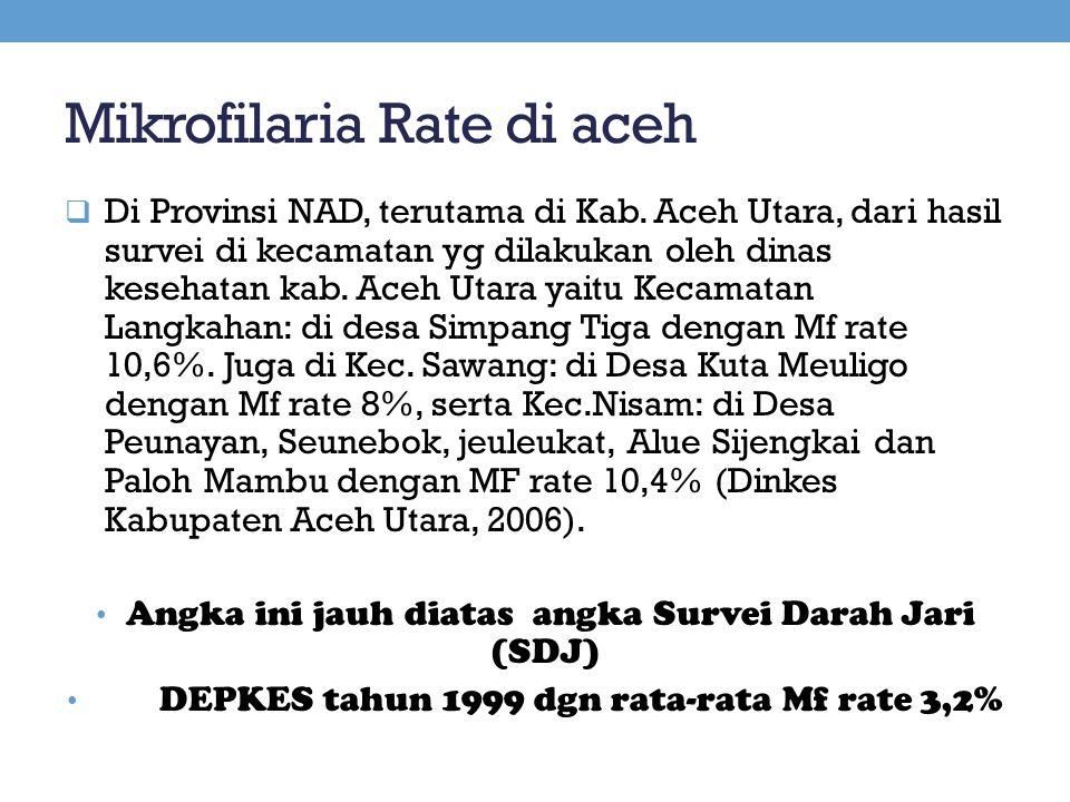 Mikrofilaria Rate di aceh  Di Provinsi NAD, terutama di Kab. Aceh Utara, dari hasil survei di kecamatan yg dilakukan oleh dinas kesehatan kab. Aceh U
