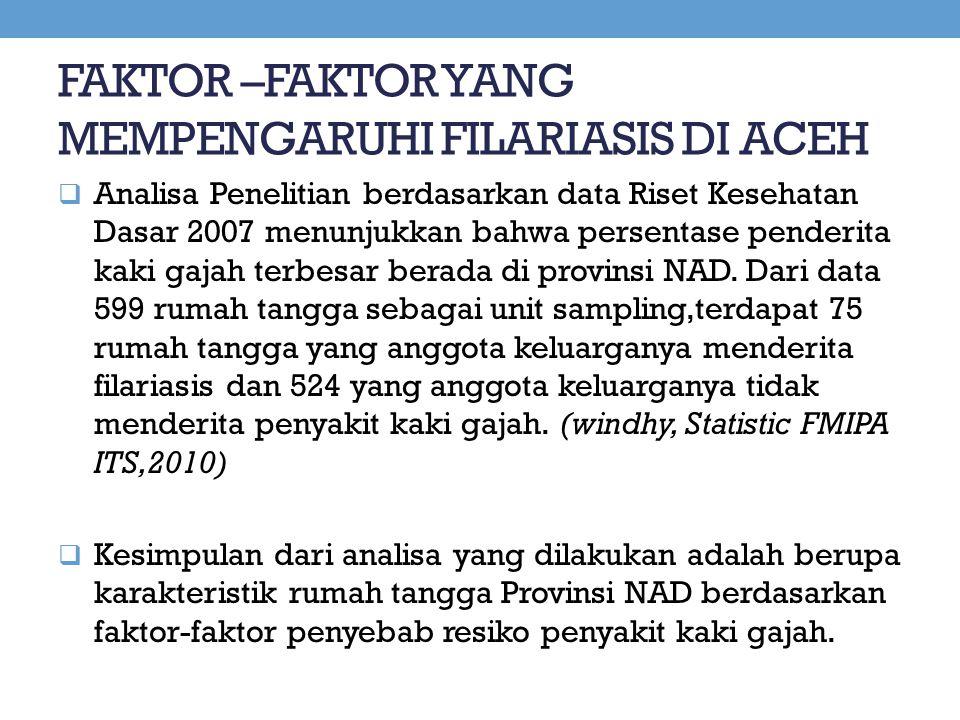 FAKTOR –FAKTOR YANG MEMPENGARUHI FILARIASIS DI ACEH  Analisa Penelitian berdasarkan data Riset Kesehatan Dasar 2007 menunjukkan bahwa persentase pend
