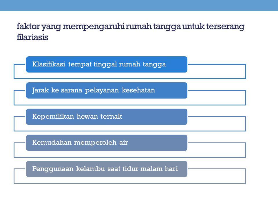 faktor yang mempengaruhi rumah tangga untuk terserang filariasis Klasifikasi tempat tinggal rumah tanggaJarak ke sarana pelayanan kesehatanKepemilikan