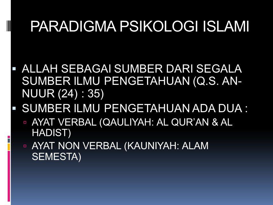 PARADIGMA PSIKOLOGI ISLAMI  ALLAH SEBAGAI SUMBER DARI SEGALA SUMBER ILMU PENGETAHUAN (Q.S. AN- NUUR (24) : 35)  SUMBER ILMU PENGETAHUAN ADA DUA : 