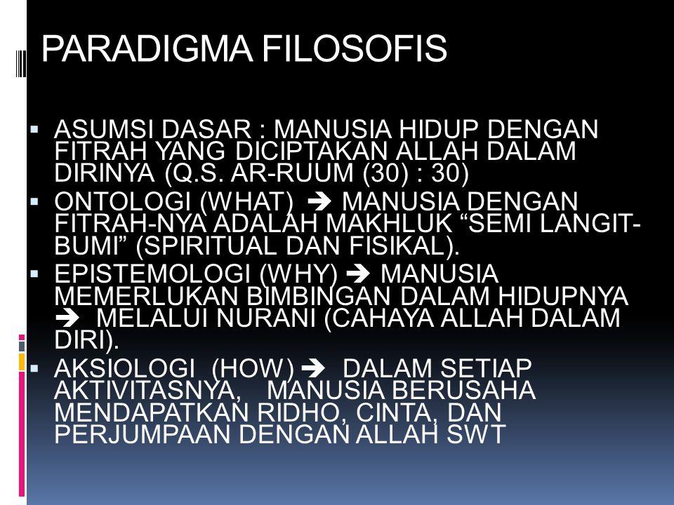 PARADIGMA FILOSOFIS  ASUMSI DASAR : MANUSIA HIDUP DENGAN FITRAH YANG DICIPTAKAN ALLAH DALAM DIRINYA (Q.S. AR-RUUM (30) : 30)  ONTOLOGI (WHAT)  MANU