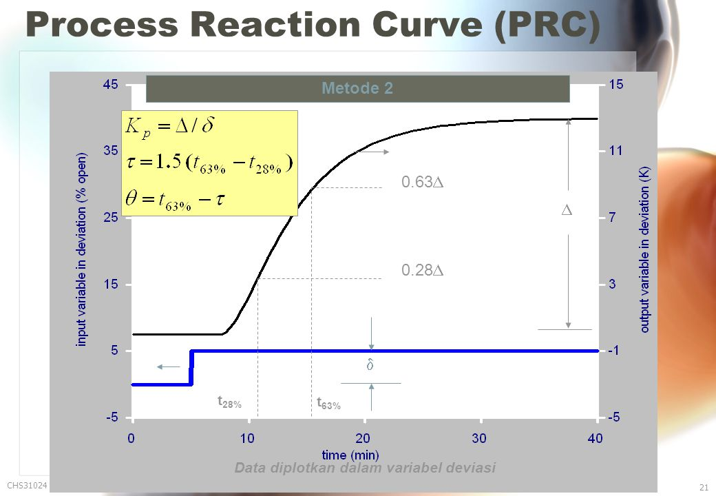 Process Reaction Curve (PRC) CHS31024 Edisi 8 Nop '06 21 Metode 2   0.63  0.28  t 63% t 28% Data diplotkan dalam variabel deviasi