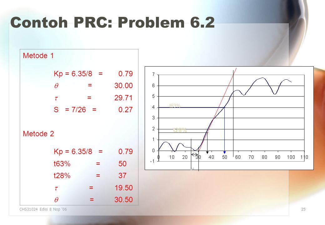 Contoh PRC: Problem 6.2 Metode 1 Kp = 6.35/8 = 0.79  = 30.00  = 29.71 S = 7/26 = 0.27 Metode 2 Kp = 6.35/8 = 0.79 t63% =50 t28% =37  = 19.50  = 30.50 CHS31024 Edisi 8 Nop 0625 24 t63% t28%