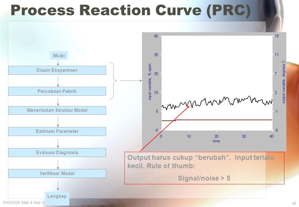 Process Reaction Curve (PRC) CHS31024 Edisi 8 Nop 06 29 Output harus cukup berubah .