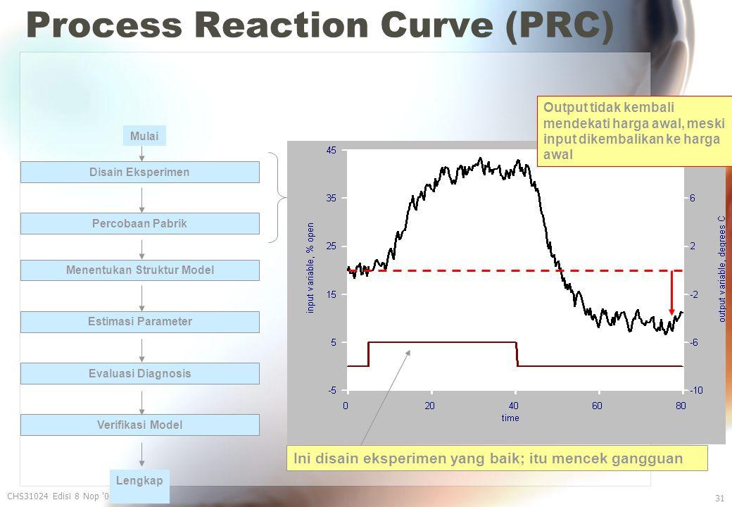 Process Reaction Curve (PRC) CHS31024 Edisi 8 Nop 06 31 Ini disain eksperimen yang baik; itu mencek gangguan Disain Eksperimen Percobaan Pabrik Menentukan Struktur Model Estimasi Parameter Evaluasi Diagnosis Verifikasi Model Mulai Lengkap Output tidak kembali mendekati harga awal, meski input dikembalikan ke harga awal