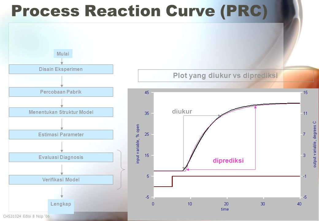 Process Reaction Curve (PRC) CHS31024 Edisi 8 Nop 06 39 Plot yang diukur vs diprediksi diukur diprediksi Disain Eksperimen Percobaan Pabrik Menentukan Struktur Model Estimasi Parameter Evaluasi Diagnosis Verifikasi Model Mulai Lengkap