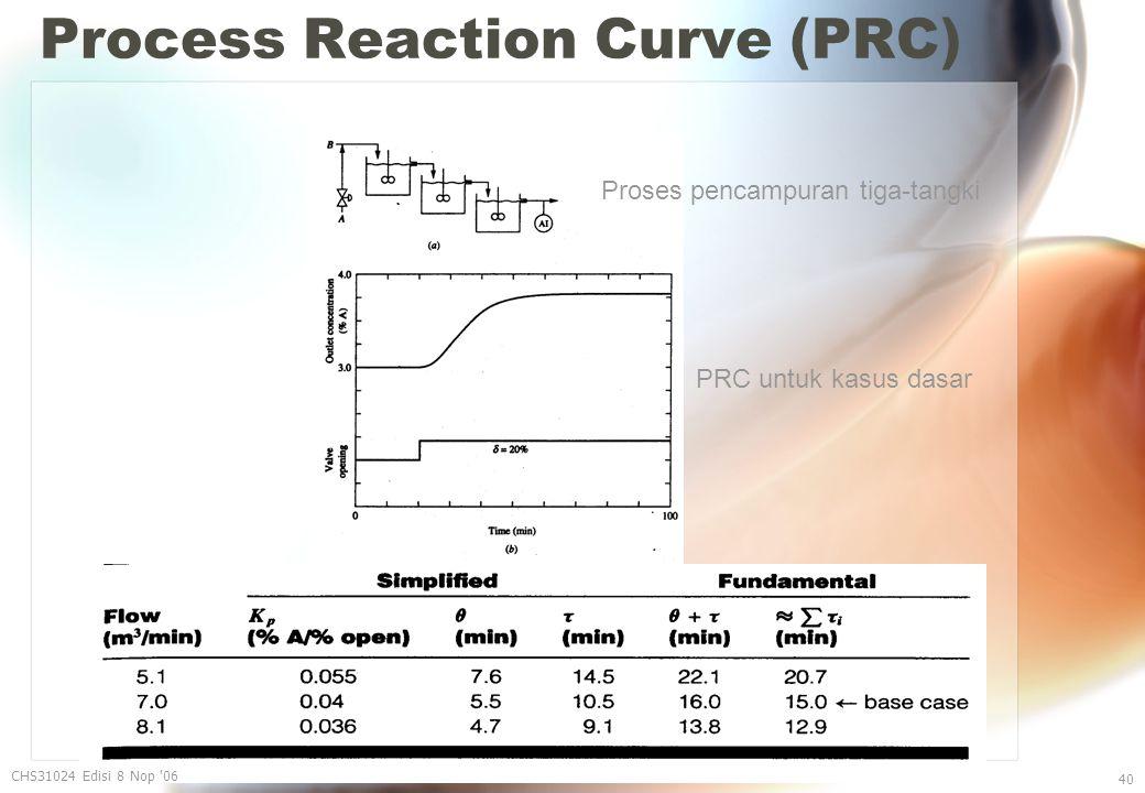 Process Reaction Curve (PRC) CHS31024 Edisi 8 Nop 06 40 Proses pencampuran tiga-tangki PRC untuk kasus dasar