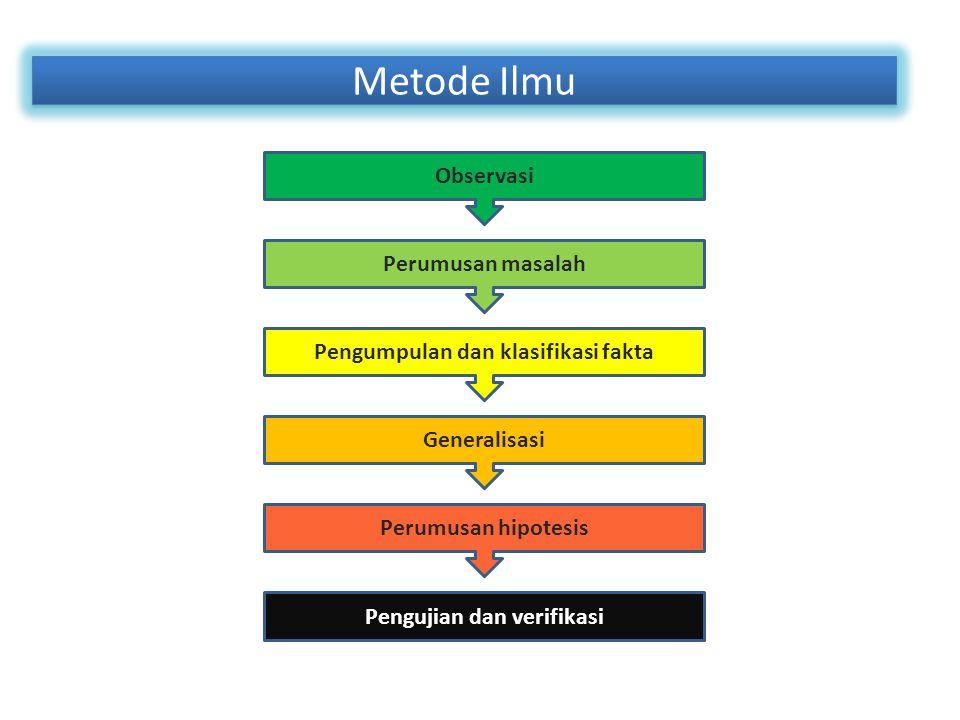 Metode Ilmu Observasi Perumusan masalah Pengumpulan dan klasifikasi fakta Generalisasi Perumusan hipotesis Pengujian dan verifikasi