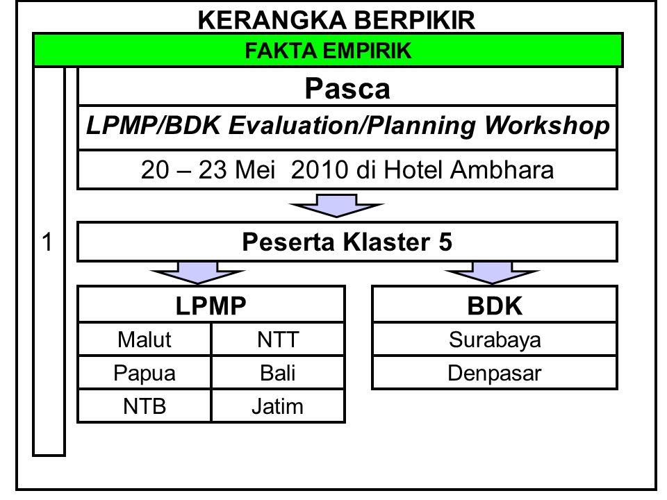 KERANGKA BERPIKIR FAKTA EMPIRIK Pasca 2 LPMP/BDK Evaluation/Planning Workshop 20 – 23 Mei 2010 di Hotel Ambhara 7 isu Isu ke : 1 Piloting standar indicator LPMP/BDK (Implementasinya)