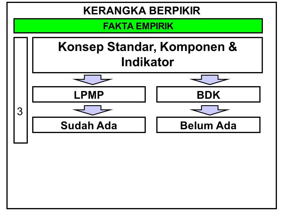 KERANGKA BERPIKIR FAKTA EMPIRIK Modal Dasar 4 LPMPBDK Surabaya Alumni Short Course Data Management Training Quality Assurance Institution (LPMPs) Staff Members.