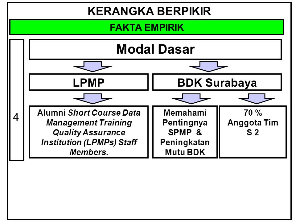 KERANGKA BERPIKIR FAKTA EMPIRIK Modal Dasar 4 LPMPBDK Surabaya Alumni Short Course Data Management Training Quality Assurance Institution (LPMPs) Staf