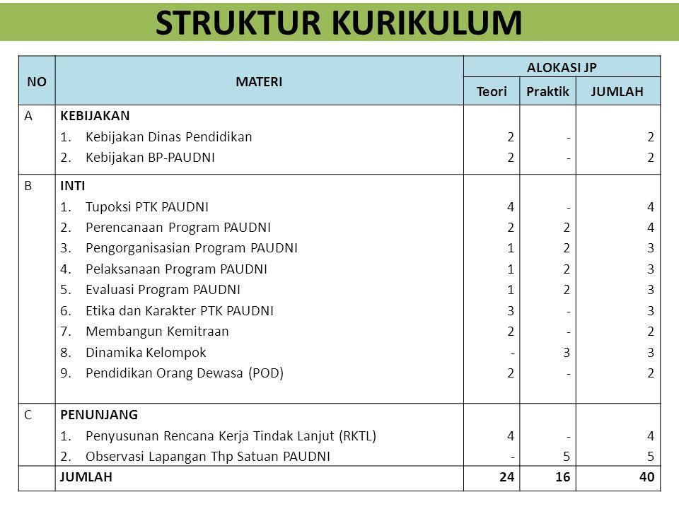 LOKASI UJICOBA NTB DAN BALI 1.Lokasi 1: BPKBM (lombok timur) NTB meliputi Lokasi 2: BPKB Bali meliputi PB, Penilik, Pengelola PKBM, Pengelola LKP, Kep