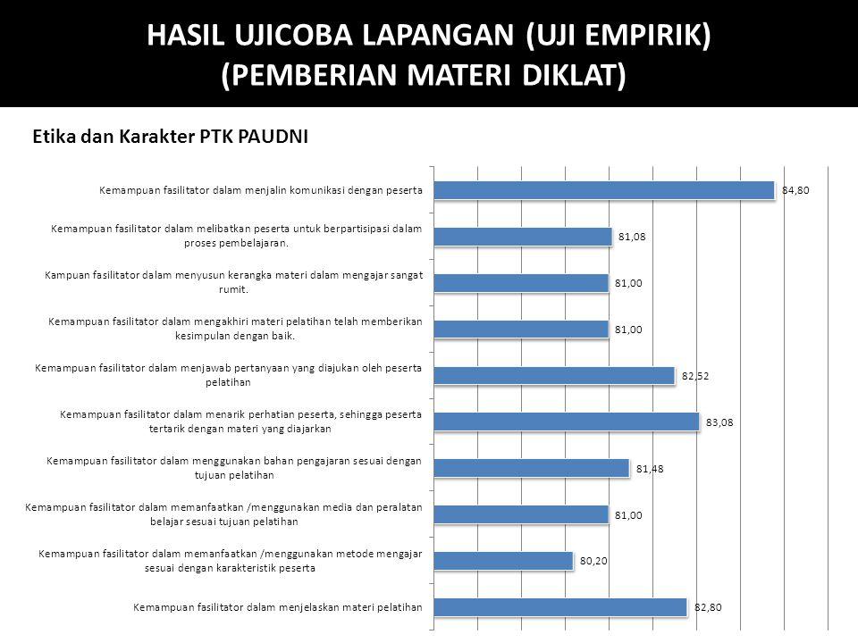 HASIL UJICOBA LAPANGAN (UJI EMPIRIK) (PEMBERIAN MATERI DIKLAT) Perencanaan Program PAUDNI