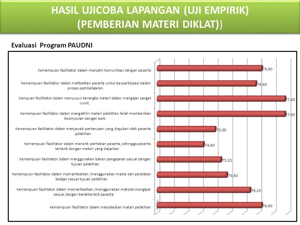 HASIL UJICOBA LAPANGAN (UJI EMPIRIK) (PEMBERIAN MATERI DIKLAT)) Pelaksanaan Program PAUDNI