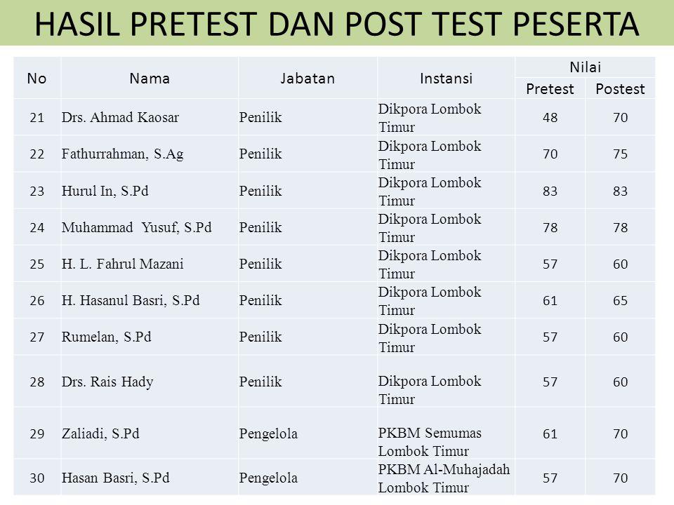 HASIL PRETEST DAN POST TEST PESERTA NoNamaJabatanInstansi Nilai PretestPostest 11 Siti AmirahPengelola LKP Amie Salon Lombok Tengah 7880 12 Rita Budia