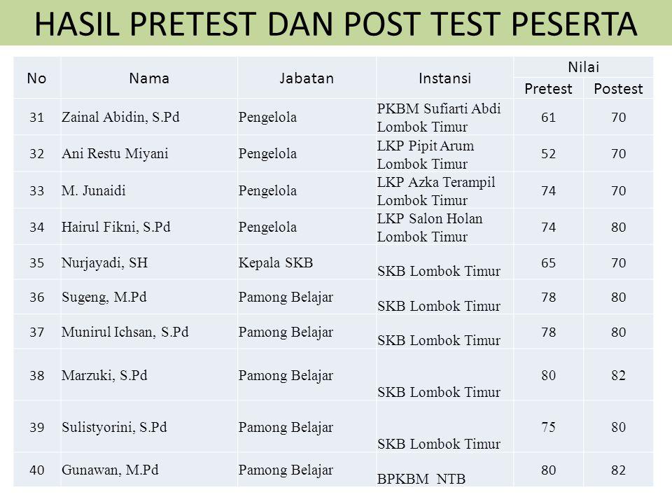 HASIL PRETEST DAN POST TEST PESERTA NoNamaJabatanInstansi Nilai PretestPostest 21 Drs. Ahmad KaosarPenilik Dikpora Lombok Timur 4870 22 Fathurrahman,