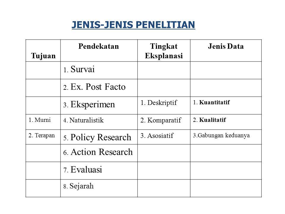 JENIS-JENIS PENELITIAN Tujuan PendekatanTingkat Eksplanasi Jenis Data 1. Survai 2. Ex. Post Facto 3. Eksperimen 1. Deskriptif 1. Kuantitatif 1. Murni