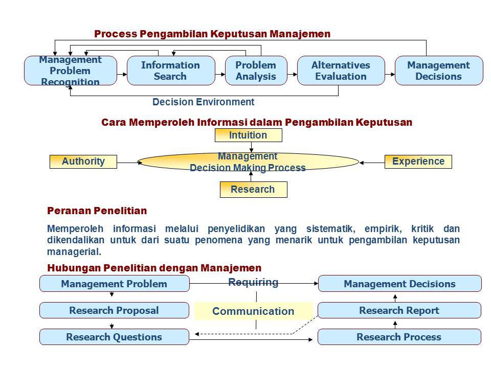 Process Pengambilan Keputusan Manajemen Management Problem Recognition Information Search Problem Analysis Alternatives Evaluation Management Decision