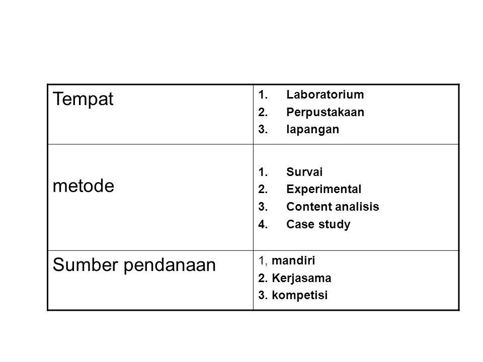Tempat 1.Laboratorium 2.Perpustakaan 3.lapangan metode 1.Survai 2.Experimental 3.Content analisis 4.Case study Sumber pendanaan 1, mandiri 2. Kerjasam