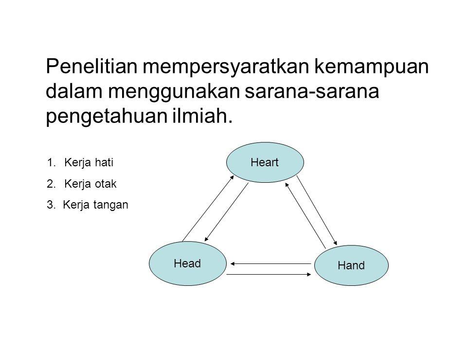 Penelitian mempersyaratkan kemampuan dalam menggunakan sarana-sarana pengetahuan ilmiah. Heart Hand Head 1.Kerja hati 2.Kerja otak 3. Kerja tangan