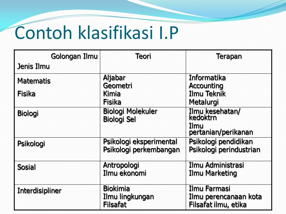 Contoh klasifikasi I.P Golongan Ilmu Jenis Ilmu TeoriTerapan MatematisFisikaAljabarGeometriKimiaFisikaInformatikaAccounting Ilmu Teknik Metalurgi Biol