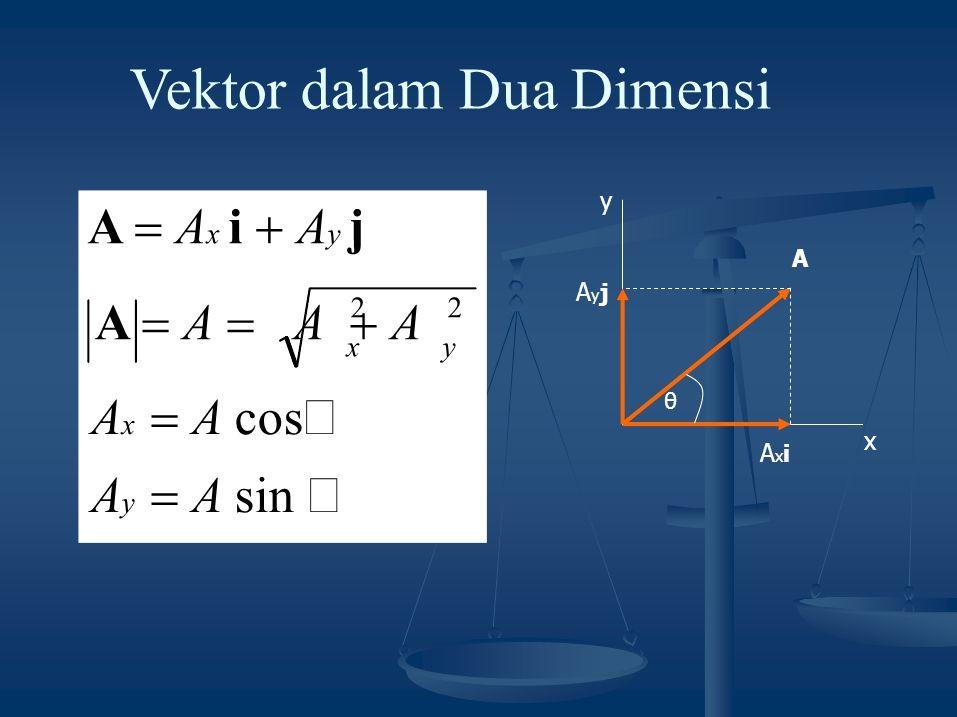 A  A  A  A Vektor dalam Dua Dimensi x A AxiAxi yAyjyAyj A x  A cos  A y  A sin  A  A x i  A y j 2 x y θ