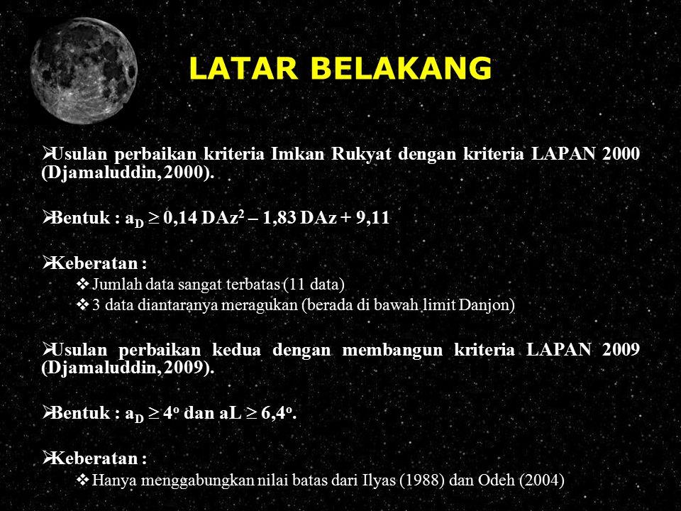 LATAR BELAKANG  Usulan perbaikan kriteria Imkan Rukyat dengan kriteria LAPAN 2000 (Djamaluddin, 2000).  Bentuk : a D  0,14 DAz 2 – 1,83 DAz + 9,11