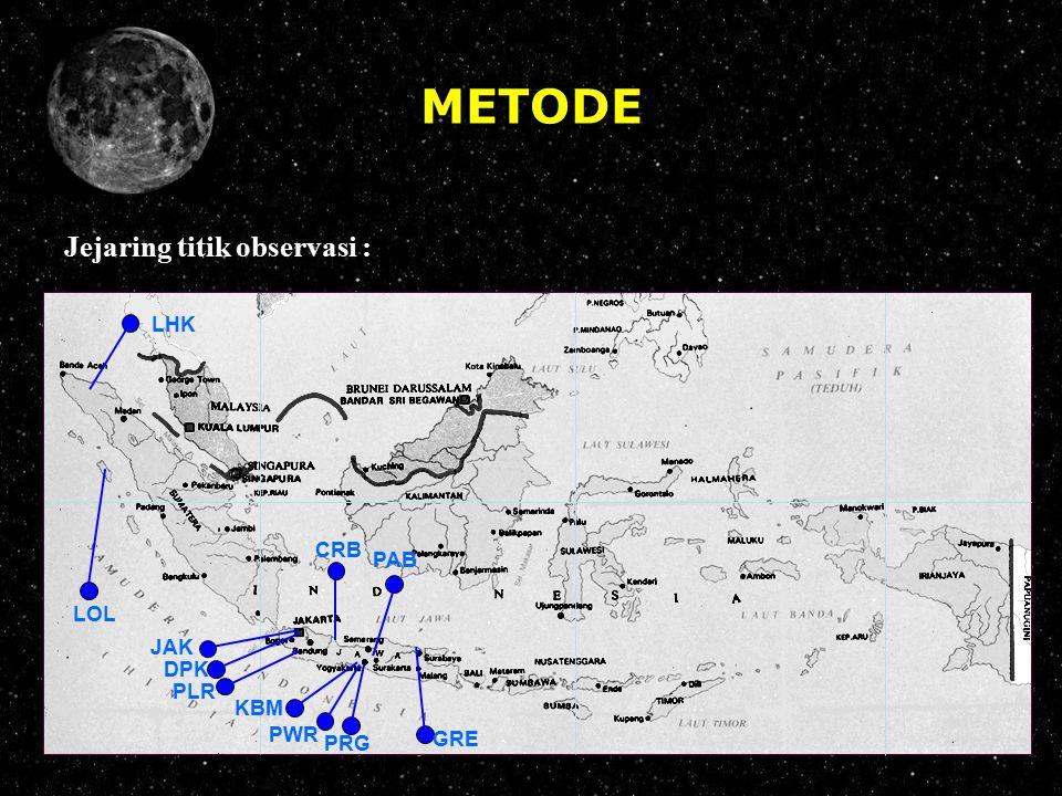 METODE Jejaring titik observasi : 95 0 BT100 0 105 0 110 0 115 0 120 0 125 0 130 0 135 0 140 0 +10 0 + 5 0 0 0 - 5 0 - 10 0 +10 0 + 5 0 0 0 - 5 0 - 10