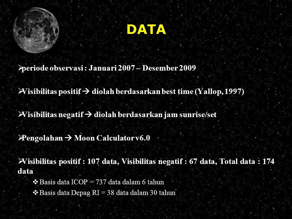 DATA  periode observasi : Januari 2007 – Desember 2009  Visibilitas positif  diolah berdasarkan best time (Yallop, 1997)  Visibilitas negatif  di