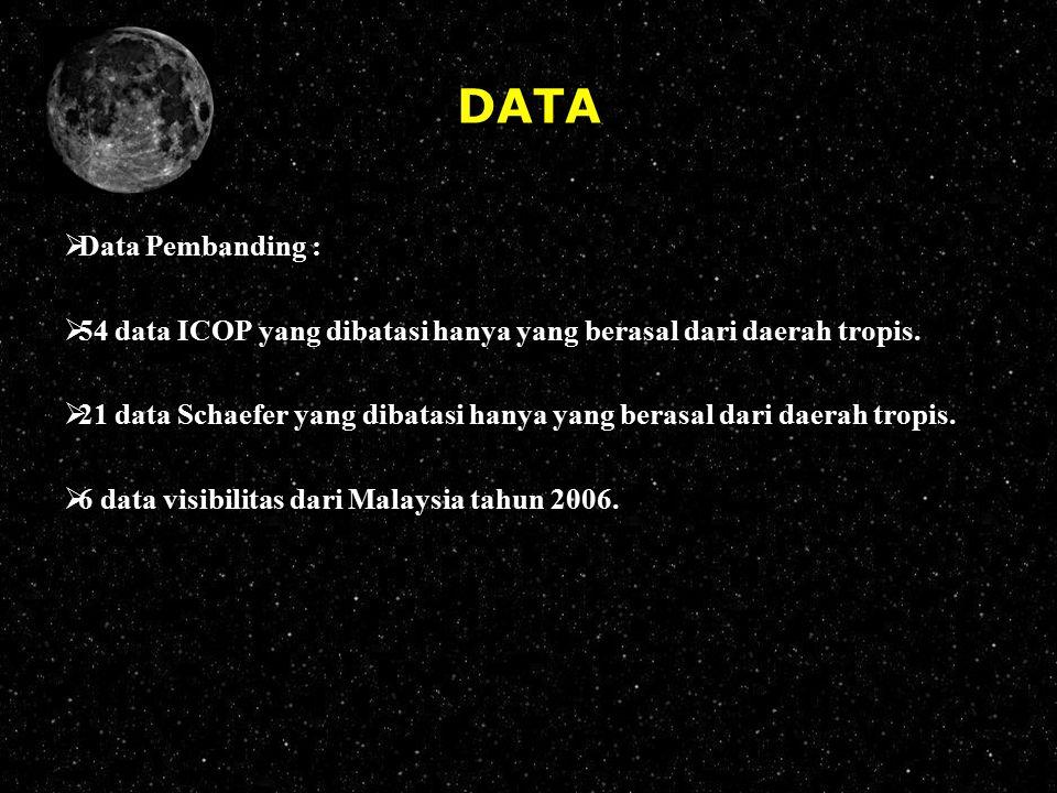 DATA  Data Pembanding :  54 data ICOP yang dibatasi hanya yang berasal dari daerah tropis.  21 data Schaefer yang dibatasi hanya yang berasal dari