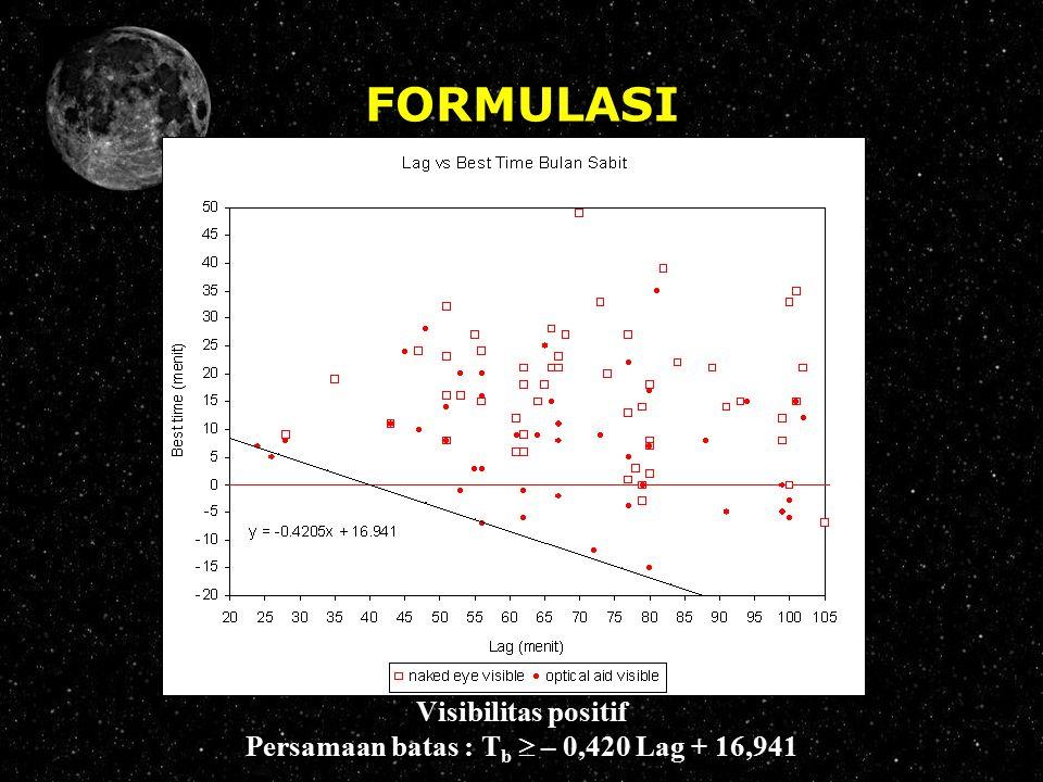 FORMULASI Visibilitas positif Persamaan batas : T b  – 0,420 Lag + 16,941