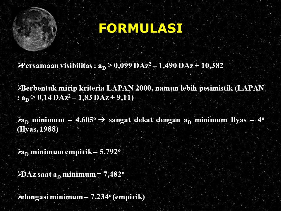 FORMULASI  Persamaan visibilitas : a D  0,099 DAz 2 – 1,490 DAz + 10,382  Berbentuk mirip kriteria LAPAN 2000, namun lebih pesimistik (LAPAN : a D