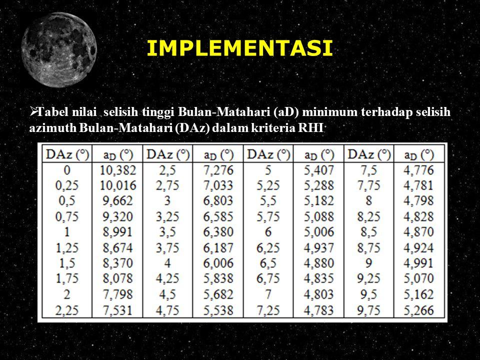 IMPLEMENTASI  Tabel nilai selisih tinggi Bulan-Matahari (aD) minimum terhadap selisih azimuth Bulan-Matahari (DAz) dalam kriteria RHI