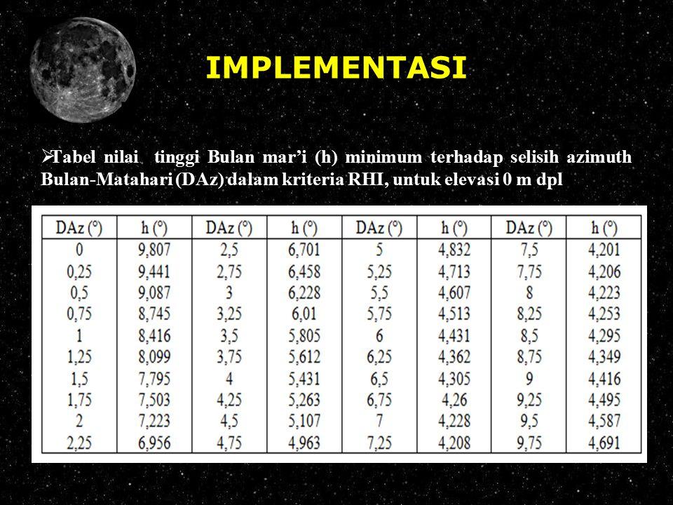 IMPLEMENTASI  Tabel nilai tinggi Bulan mar'i (h) minimum terhadap selisih azimuth Bulan-Matahari (DAz) dalam kriteria RHI, untuk elevasi 0 m dpl