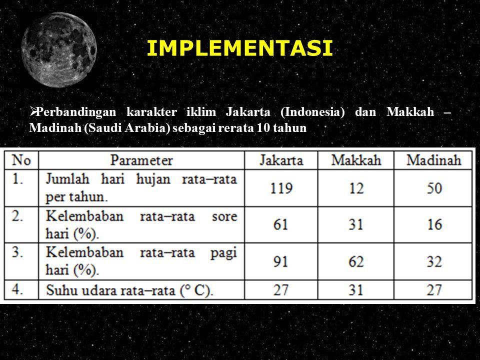 IMPLEMENTASI  Perbandingan karakter iklim Jakarta (Indonesia) dan Makkah – Madinah (Saudi Arabia) sebagai rerata 10 tahun