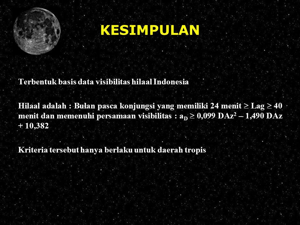 KESIMPULAN Terbentuk basis data visibilitas hilaal Indonesia Hilaal adalah : Bulan pasca konjungsi yang memiliki 24 menit  Lag  40 menit dan memenuh