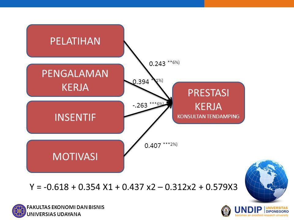 FAKULTAS EKONOMI DAN BISNIS UNIVERSIAS UDAYANA PELATIHAN PRESTASI KERJA KONSULTAN TENDAMPING 0.243 **6%) PENGALAMAN KERJA -.263 ***6%) INSENTIF 0.407