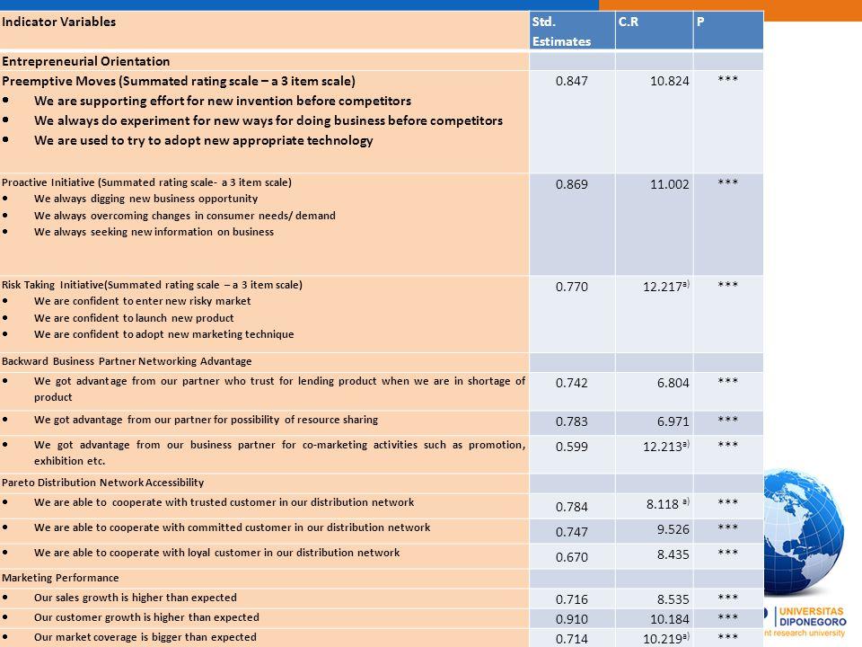 FAKULTAS EKONOMI DAN BISNIS UNIVERSIAS UDAYANA Indicator Variables Std. Estimates C.RP Entrepreneurial Orientation Preemptive Moves (Summated rating s