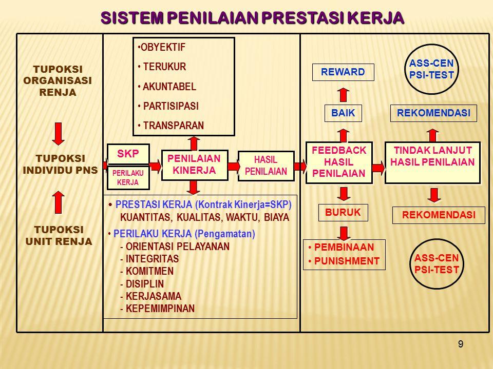9 SISTEM PENILAIAN PRESTASI KERJA TUPOKSI ORGANISASI RENJA TUPOKSI INDIVIDU PNS TUPOKSI UNIT RENJA SKP HASIL PENILAIAN PRESTASI KERJA (Kontrak Kinerja=SKP) KUANTITAS, KUALITAS, WAKTU, BIAYA PERILAKU KERJA (Pengamatan) - ORIENTASI PELAYANAN - INTEGRITAS - KOMITMEN - DISIPLIN - KERJASAMA - KEPEMIMPINAN REWARD BAIK FEEDBACK HASIL PENILAIAN BURUK PEMBINAAN PUNISHMENT ASS-CEN PSI-TEST REKOMENDASI ASS-CEN PSI-TEST TINDAK LANJUT HASIL PENILAIAN OBYEKTIF TERUKUR AKUNTABEL PARTISIPASI TRANSPARAN PENILAIAN KINERJA PERILAKU KERJA