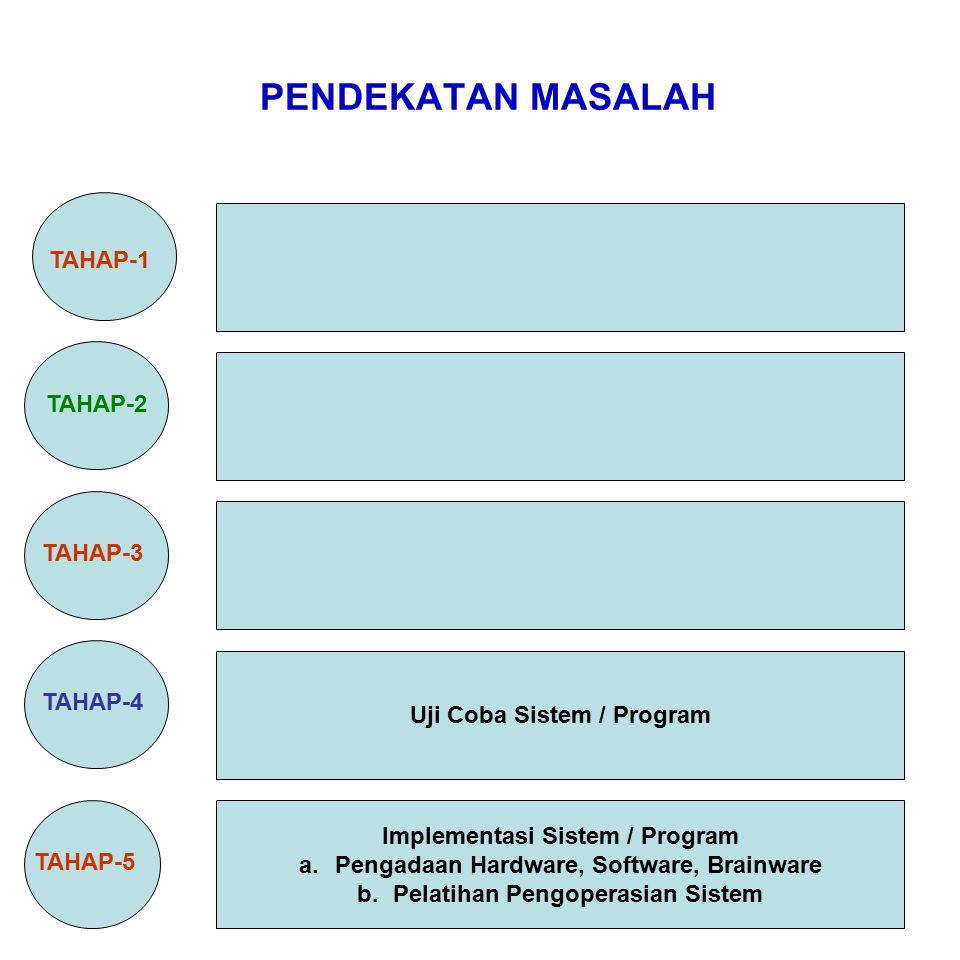 Materi Metodologi Penelitian PENDEKATAN MASALAH TAHAP-1 TAHAP-2 TAHAP-3 TAHAP-4 TAHAP-5 Uji Coba Sistem / Program Implementasi Sistem / Program a.Peng