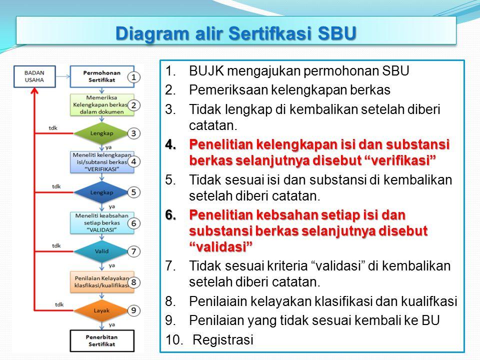 Diagram alir Sertifkasi SBU 1.BUJK mengajukan permohonan SBU 2.Pemeriksaan kelengkapan berkas 3.Tidak lengkap di kembalikan setelah diberi catatan. 4.
