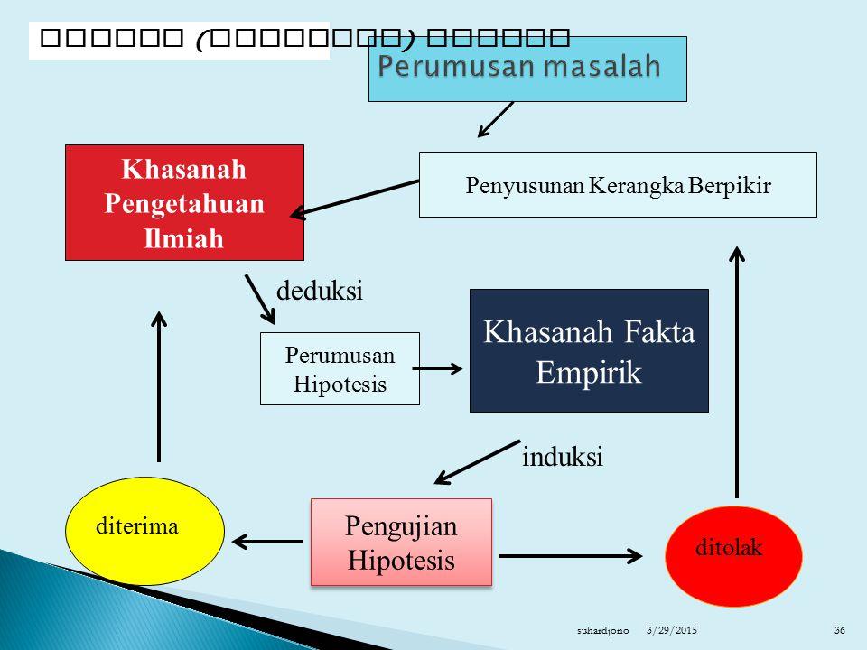 3/29/2015suhardjono36 Khasanah Pengetahuan Ilmiah Penyusunan Kerangka Berpikir Perumusan Hipotesis Pengujian Hipotesis Pengujian Hipotesis diterima di