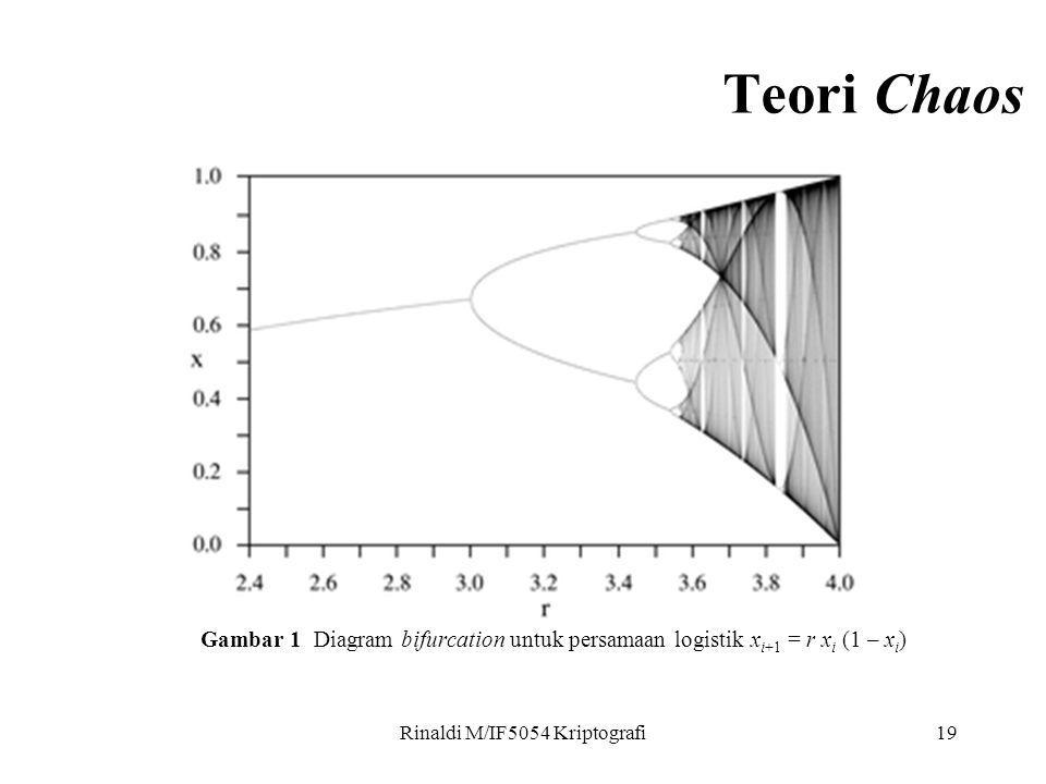 Rinaldi M/IF5054 Kriptografi19 Gambar 1 Diagram bifurcation untuk persamaan logistik x i+1 = r x i (1 – x i ) Teori Chaos