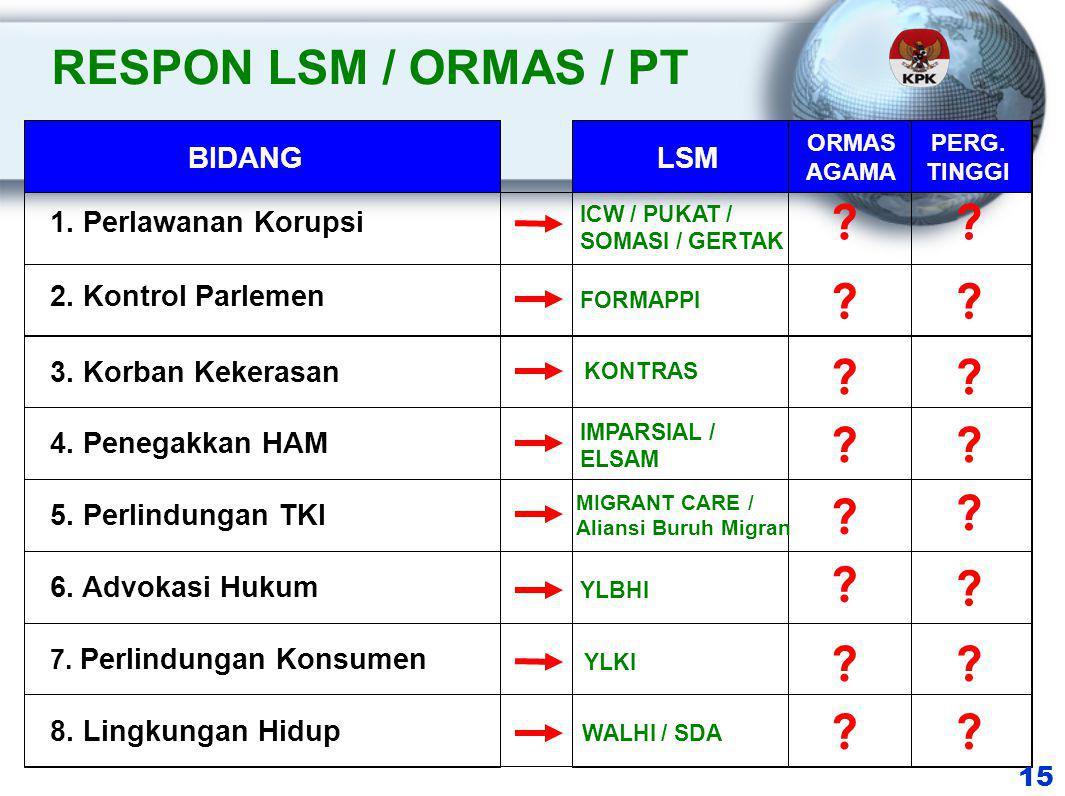 RESPON LSM / ORMAS / PT 1. Perlawanan Korupsi 15 2.