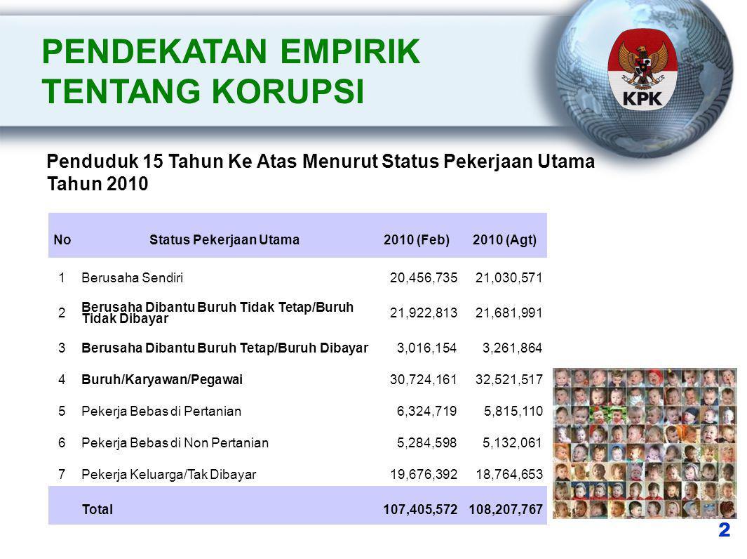 3 Jumlah Supermaket Indonesia Tahun 2010 PROBLEM : Masa Depan Pasar Tradisional ??.