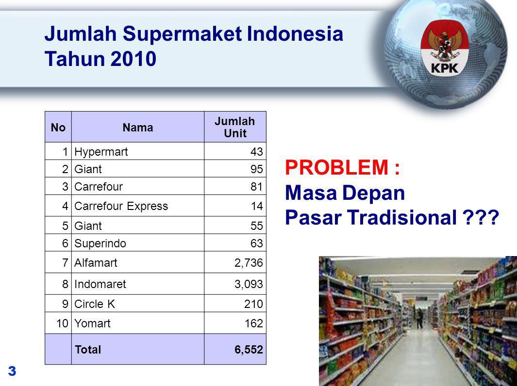 3 Jumlah Supermaket Indonesia Tahun 2010 PROBLEM : Masa Depan Pasar Tradisional .