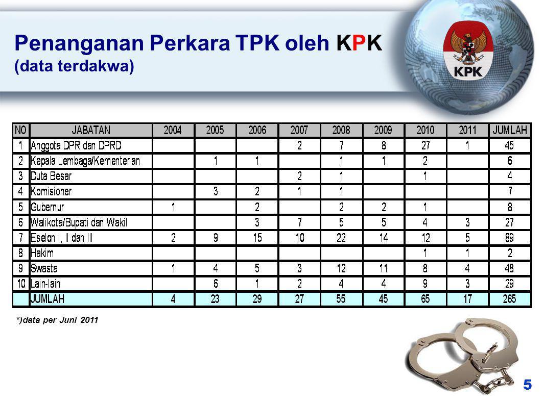 6 Penanganan Perkara TPK oleh KPK (data jenis TPK) *)data per Juni 2011